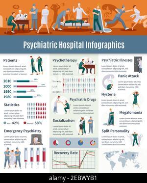Enfermedades psiquiátricas conjunto infográfico con símbolos de psicoterapia ilustración de vector plano