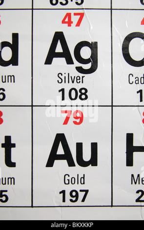 Tabla peridica de los elementos de plata foto imagen de stock vista de cerca de una escuela secundaria estndar britnico tabla peridica centrada en los metales preciosos urtaz Gallery