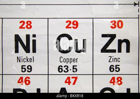 Tabla peridica de los elementos de zinc foto imagen de stock vista de cerca de una escuela secundaria estndar britnico tabla peridica centrada en el cobre urtaz Images