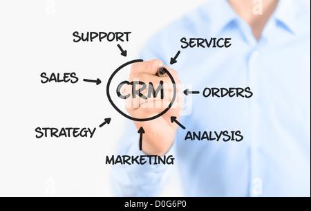 Joven Empresario de dibujo concepto de procesos de gestión de relación con clientes. Aislado en blanco.
