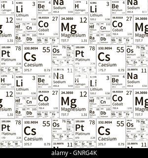 Simple tabla peridica de los elementos con nmero atmico el los elementos qumicos de la tabla peridica en blanco y negro patrn perfecta foto de urtaz Gallery