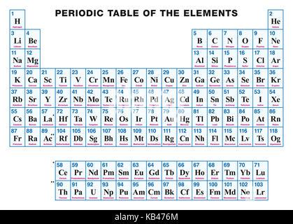 Tabla peridica de los elementos qumicos foto imagen de stock tabla peridica de los elementos en ingls disposicin tabular de los elementos qumicos con urtaz Choice Image