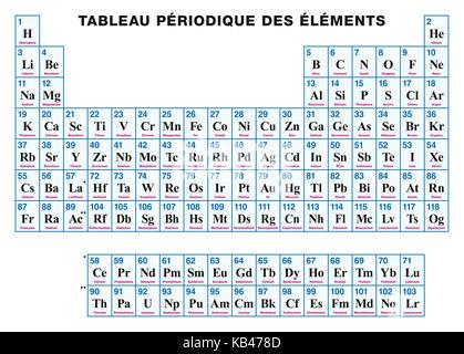 Tabla peridica de los elementos rtulos en francs disposicin tabla peridica de los elementos francs disposicin tabular de los elementos qumicos con sus urtaz Choice Image