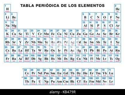 Tabla peridica de los elementos rtulos en espaol disposicin tabla peridica de los elementos espaol disposicin tabular de los elementos qumicos con sus urtaz Choice Image