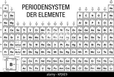 Tabla peridica de los elementos con los 4 nuevos elementos elemente der periodensystem tabla peridica de elementos en idioma alemn en blanco y negro urtaz Gallery