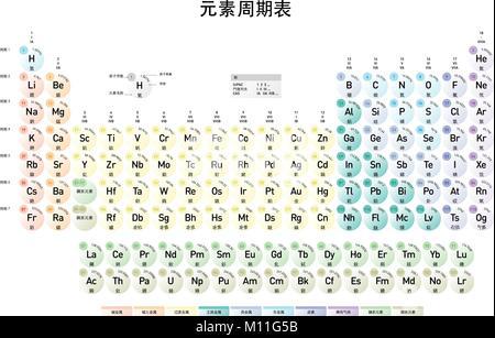 Tabla peridica moderna de los elementos con nmero atmico el versin en chino mandarn moderno de la tabla peridica de los elementos con nmero atmico urtaz Choice Image