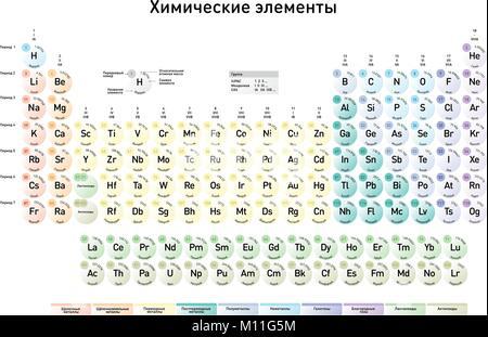 Tabla peridica moderna de los elementos con nmero atmico el la versin rusa de la moderna tabla peridica de los elementos con nmero atmico el urtaz Images