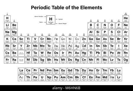 Tabla peridica de los elementos ilustracin vectorial muestra tabla peridica de los elementos ilustracin vectorial muestra el nmero atmico smbolo nombre urtaz Choice Image