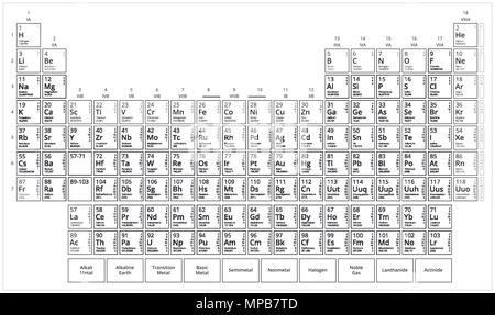 Tabla peridica moderna de los elementos con nmero atmico el la tabla de mendeleev blanco y negro tabla peridica de elementos grfico vectorial plano urtaz Gallery