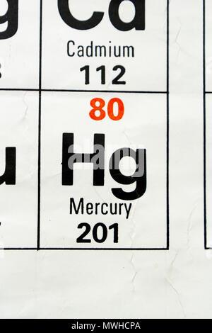 Tabla peridica de elementos qumicos mercurio smbolo de ciencia el mercurio hg como se aprecia en la tabla peridica tal como urtaz Gallery