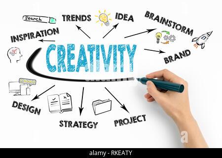 Concepto de creatividad. Gráfico con iconos y palabras clave