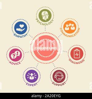 Concept de counseling avec des icônes et des signes Banque D'Images