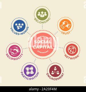 Concept DU CAPITAL SOCIAL avec des icônes et des signes Banque D'Images