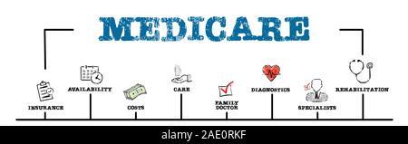 L'assurance-maladie. L'assurance, les coûts, médecin de famille et spécialistes concept. Carte avec des mots-clés et des icônes. Bannière web horizontale Banque D'Images