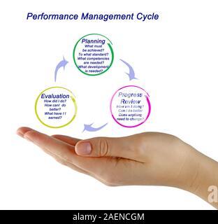 Le processus de gestion du rendement Banque D'Images