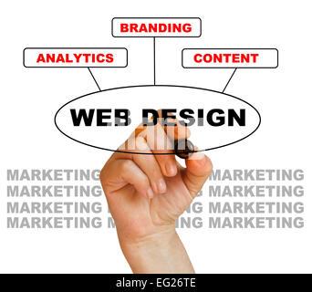 Mots écriture WEB DESIGN sur fond blanc fait en 2d software Banque D'Images