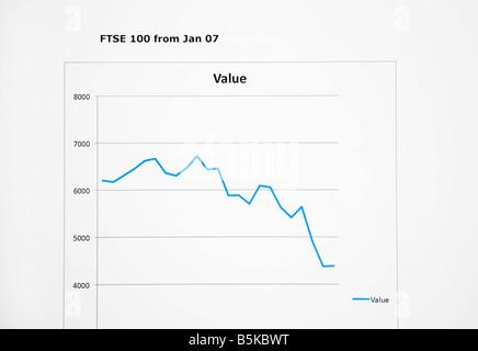La performance du marché boursier FTSE 100 ligne graphique montrant les prix des actions à la baisse de 2007 à 2008. Banque D'Images