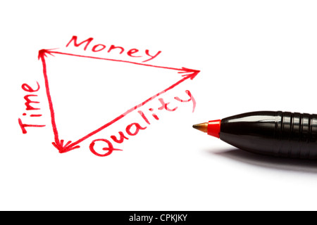 Plan de gestion de projet dans un diagramme sur l'équilibre entre temps, d'argent et de la qualité. Banque D'Images