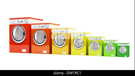 Classe énergétique lave-linge