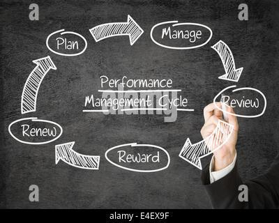 Cycle de gestion du rendement dessin Homme schéma sur écran Banque D'Images