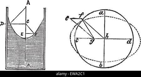 Dynamique des fluides des roulements ou des paliers hydrostatiques, diagramme, vintage la gravure. Vieille illustration Banque D'Images