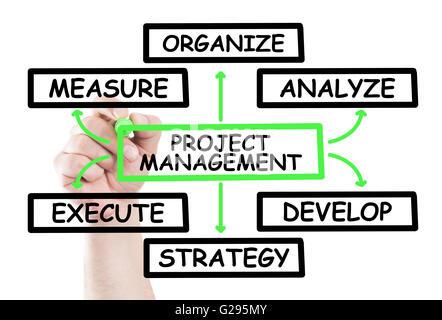 Schéma de gestion de projet s'appuyer sur le concept d'essuyer blanc transparent avec une main tenant un marqueur Banque D'Images