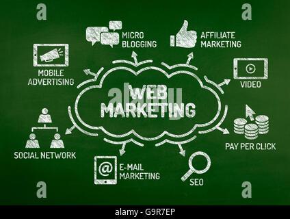 Marketing Web graphique avec mots-clés et des icônes sur tableau noir Banque D'Images