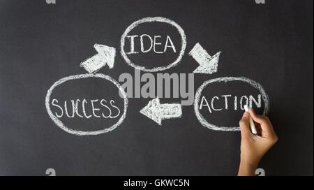 Idée, Action, le succès Banque D'Images