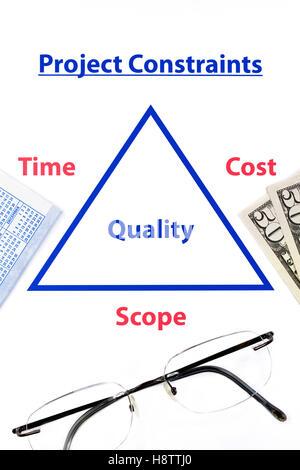 La gestion de projet, diagramme contrainte triple avec des lunettes, de l'argent et de calendrier Banque D'Images