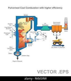 Une chaudière à charbon pulvérisé est une chaudière industrielle ou d'un utilitaire qui génère de l'énergie thermique par combustion du charbon pulvérisé (également connu sous le nom de poudre de
