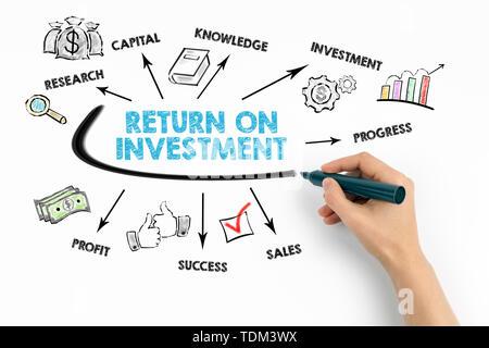 Retour sur investissement conceptuel. Carte avec des mots-clés et des icônes Banque D'Images