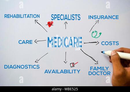 Texte de l'assurance-maladie avec des mots-clés isolé sur fond blanc. Concept graphique ou d'un mécanisme. Banque D'Images