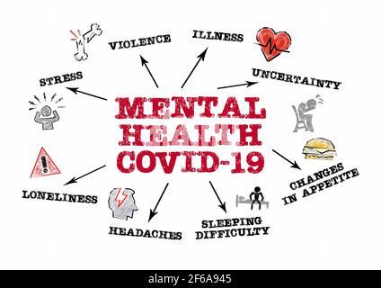 SALUTE MENTALE COVID-19. Concetto di stress, violenza, malattia e solitudine. Grafico con parole chiave e icone su sfondo bianco Foto Stock