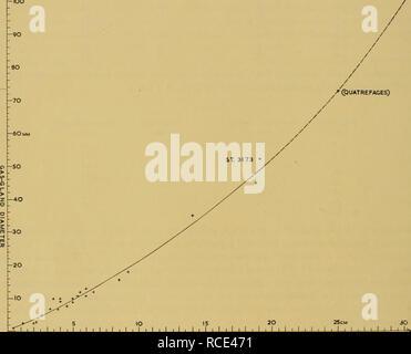 """. Rapporti di ricerca. Discovery (nave); spedizioni scientifiche; Ocean; Antartide; Isole Falkland. 3,4 scoperta rapporti superficie; una prodezza che essi compiono mediante estrusione di una bolla di aria attraverso il poro del galleggiante. In pochi minuti il gas si rigenera e quindi gli animali salgono in superficie"""". A. Agassiz (1883) aveva già osservato un giovane campione di circa 6 mm. 'Il nuoto a vari livelli nel vaso in cui essa è stata mantenuta'. Miss Eleanor Dodge, iscritto da Miami, ha gentilmente mi ha informato che lei ha parlato con persone che hanno catturato Physalia in plancton reti con i loro carri vuoti, ma s Foto Stock"""