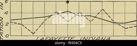 . Bollettino. FAKM-SUEVEY gestione di aree rappresentative. 9 ^ t ^ ^ S % o ^ Q 1 - 1 1 / * 1 1 1 1 CA f?ROL L., /owa â. I. la LAF~s4VETTE7 //VD/AAt'A. strated che la pioggia durante i mesi di luglio e agosto de- termines in larga misura la resa del granoturco. La figura 3 mostra la media mensile ^ S | pioggia per dieci anni, così come per l'anno 1910. In Illinois e Indiana. l'anno può essere detto per essere normale in quasi tutti gli aspetti climatici. In Iowa una siccità in estate precoce ha provocato una penuria di ritorni di pos- sibly 20 per cento per essere- basso normale. Gli effetti di questa siccità ci Foto Stock